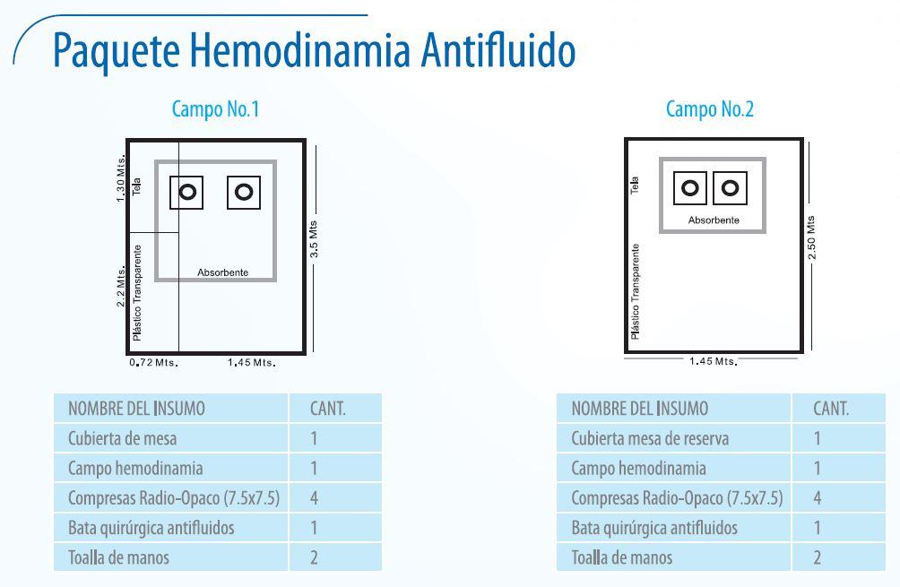 Paquete Hemodinamia Antifluido